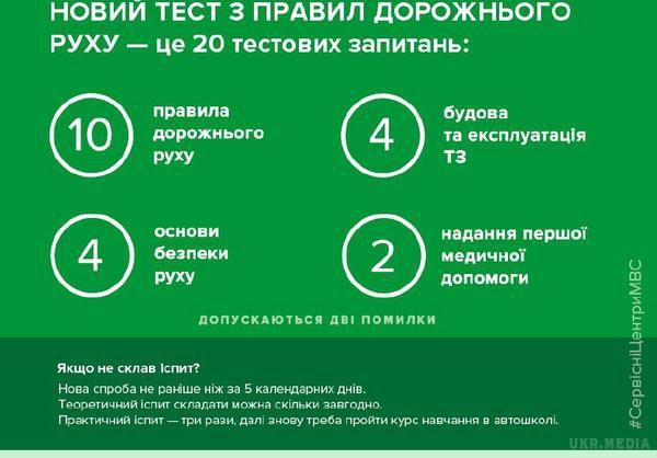 МВС пропонує потренуватись онлайн для здачі тесту наводійські права