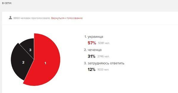 Нічний українець гірше зачеченця: яксоцмережі відреагували наскандальне опитування
