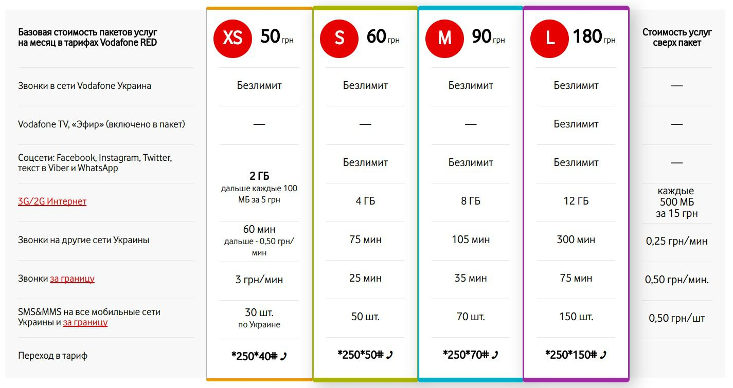 Vodafone підвищує вартість послуг