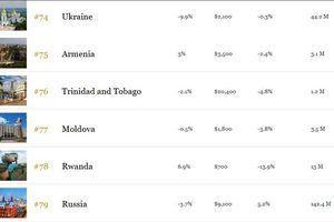 Україна випередила РФ – Україна випередила РФ – Forbes назвав найкращі країни для бізнесу. Україна 74-та, а Росія посіла 79-те місце у рейтингу найкращих країн для ведення бізнесу у 2017 році за версією журналу Forbes.